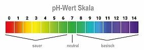 Abbildung einer pH-Wert Skala